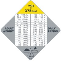 Versele-Laga Opti Life Senior Medium & Maxi 12,5 kg