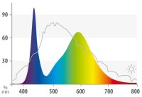 JUWEL Colour LED